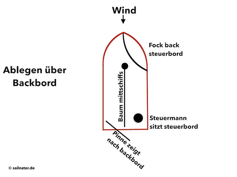 Ablegen über Backbord