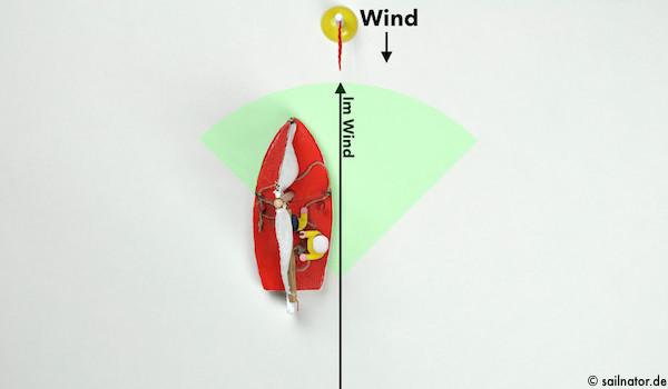 Im Wind steht das Großsegel mittschiffs und das Vorsegel killt. Direkt gegen den Wind segeln ist nicht möglich!