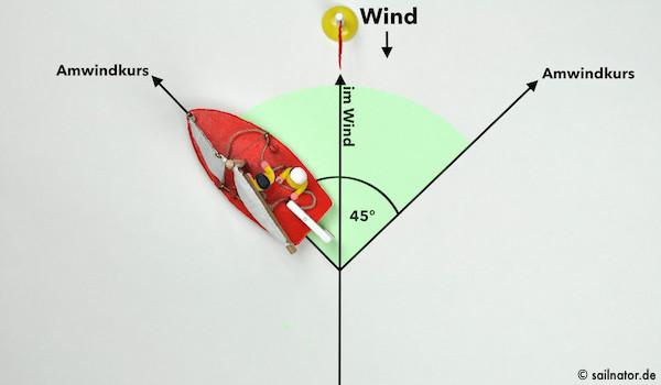 Wenn der Steuermann auf ca. 45 Grad vom Wind abgefallen ist, füllen sich die Segel mit Wind.