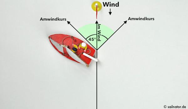 Die Segel sind optimal eingestellt. Aber wie findet der Steuermann den Amwindkurs?