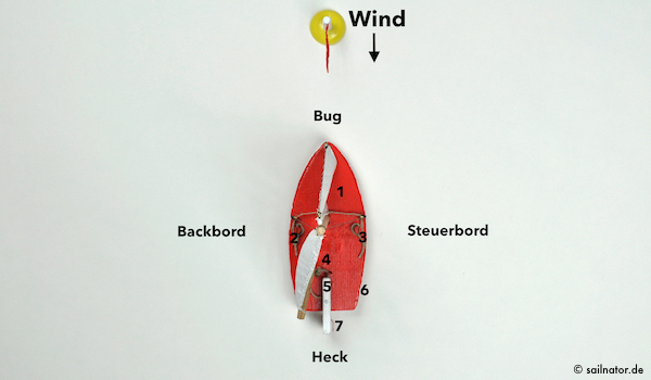1. Deck | 2. Vorschot Backbord | 3. Vorschot Steuerbord | 4. Cockpit | 5. Pinne | 6. Rumpf | 7. Ruder