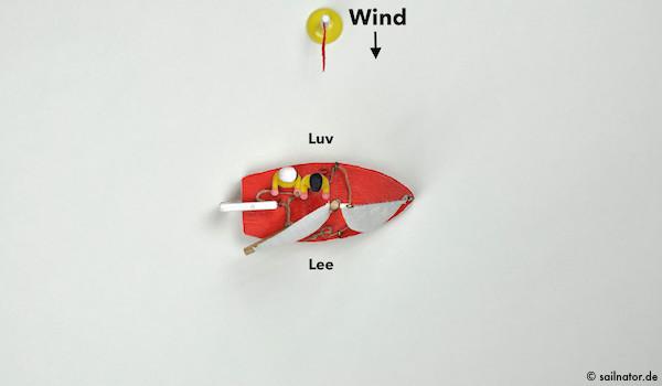 Wenn das Boot bei starkem Wind nach Lee krängt, sitzt der Vorschoter auch in Luv.
