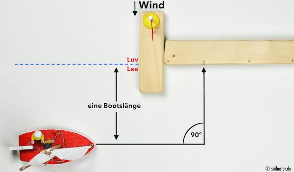 Anfahrt in einer Bootslänge Abstand parallel zur Lee- Luv- Linie!