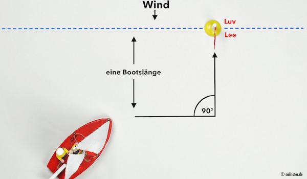 Anfahrt aus Lee auf die Linie eine Bootslänge parallel zur Lee- Luv- Linie.