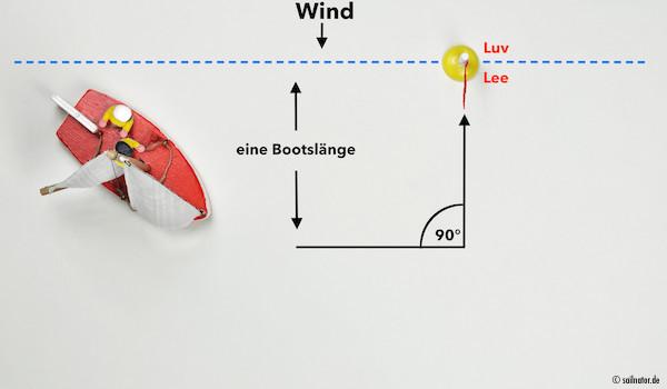 Anfahrt aus Luv auf die Linie eine Bootslänge parallel zur Lee- Luv- Linie