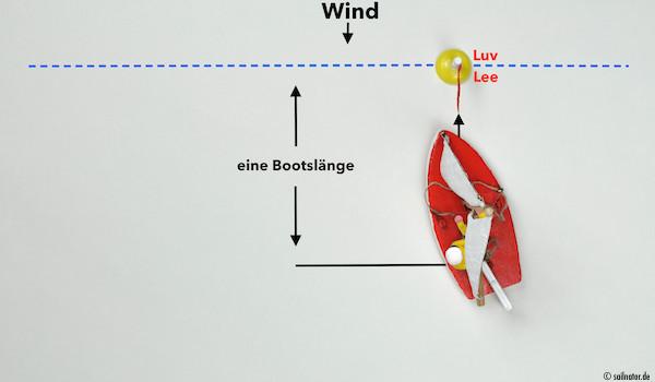 Bricht der Bug nach Backbord aus, zeigt die Pinne auf den nach Backbord ausschwingenden Baum ...