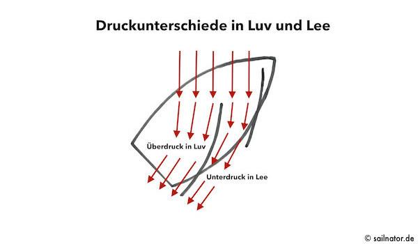 Die Druckunterschiede in Luv (Überdruck durch Verzögerung der Luftströmung) und Lee (Unterdruck durch Beschleunigung der Luft-strömung) wirken als Gesamtkraft = Auftrieb