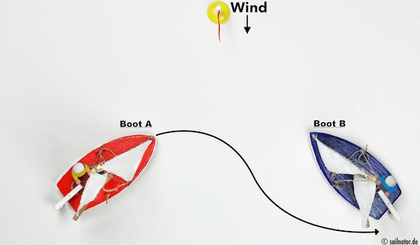 ... oder hinter dem Heck von Boot B durchgeht!