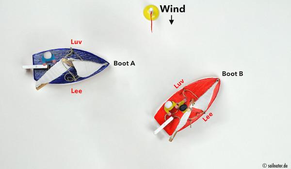 Zwei Segelboote begegnen sich auf Kollisionskurs mit Wind von der gleichen Seite. Boot A befindet sich in Luv von Boot B und muss diesem ausweichen.