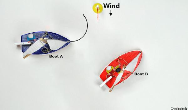 Boot A kann mit einer Wende ausweichen ...