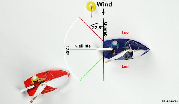 Das rote Boot gilt als Überholer und muss sich frei halten.