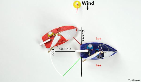 Überholt wird in Luv. In Lee würde das Segel des blauen Bootes dem roten Boot den Wind wegnehmen und es käme nicht, oder nur langsam, vorbei.