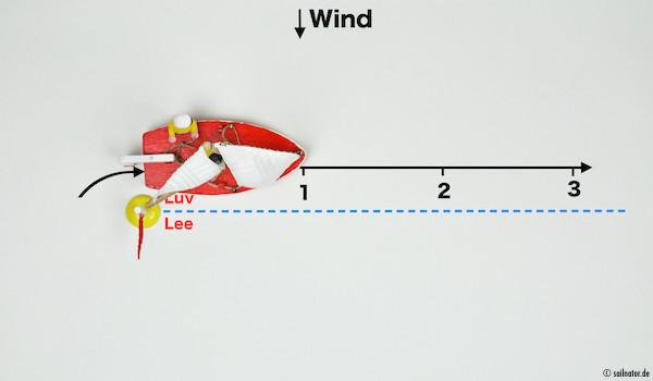 Abfallen auf einen Kurs parallel in Luv zur Lee-Luv-Linie, und sich so drei Bootslängen von der Boje entfernen.