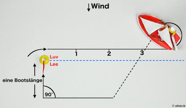 Die Q-Wende wird dann in Luv der Lee-Luv-Linie gefahren.