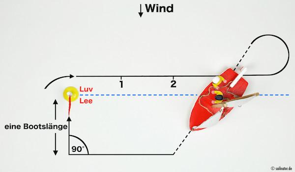 Abfallen bis auf die Linie eine Bootslänge in Lee parallel zur Lee-Luv-Linie.