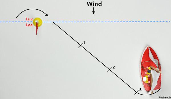 Der Bug geht durch den Wind.