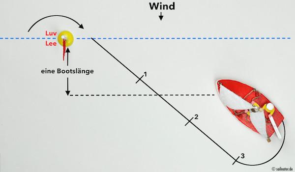 Jetzt schaut auch der Steuermann einmal kurz nach der Boje und schätzt ab ob er noch weiter auf Amwindkurs fahren oder ob er abfallen muss.