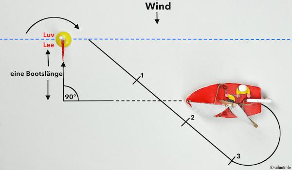 Annäherung an die Boje in einer Bootslänge Abstand parallel zur Lee- Luv- Linie!