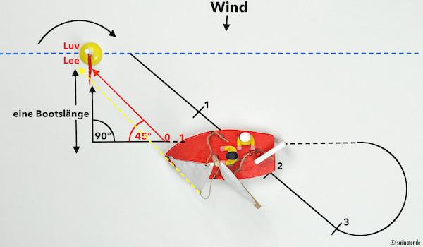 """Schothorn und Hals der losgeworfenen Fock bilden mit dem Punkt an dem das Boot zum Stehen kommen soll eine Linie! Ausguck antwor-tet: """"Ist klar! ..0!"""" Kommando: """"Schoten los!"""""""