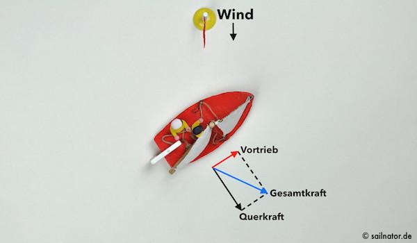 Hoch am Wind ist der Vortrieb am geringsten.