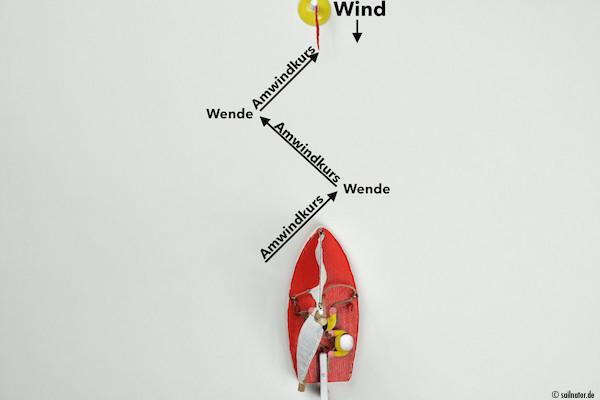 Direkt gegen den Wind zu segeln, geht nicht! Um ein Ziel erreichen zu können, das im Wind liegt, müssen wir kreuzen.