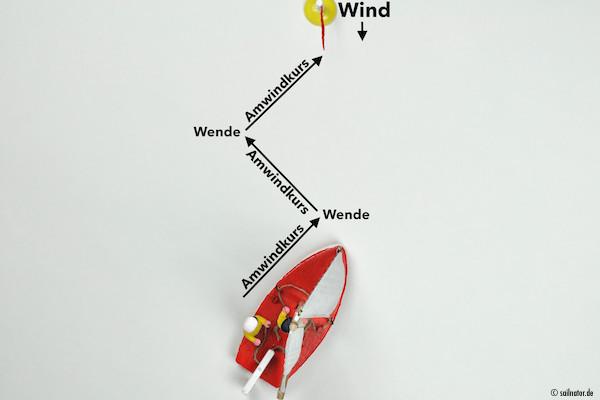 Auf Amwindkurs in Richtung Ziel fahren, ...