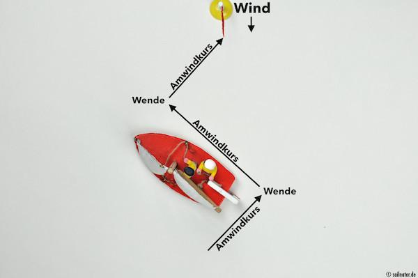 ... wenden und auf dem gegenüberliegenden Amwindkurs weiter Richtung Ziel fahren.