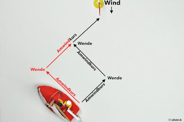 Anstatt mehrere Wenden mit kurzen Schlägen zu segeln, kann man auch zwei lange Schläge mit einer Wende fahren.