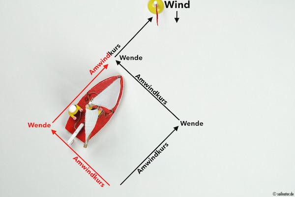 Auch so erreicht man ein Ziel im Wind.