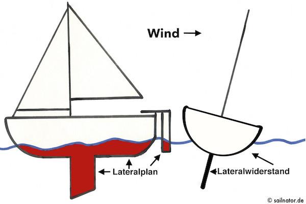 Lateralplan (hier rot) und Wasser bilden einen Widerstand, mit dem das Boot die quergerichtete Gesamtkraft des Auftriebes in Vortrieb umwandelt und vorwärts fahren lässt.