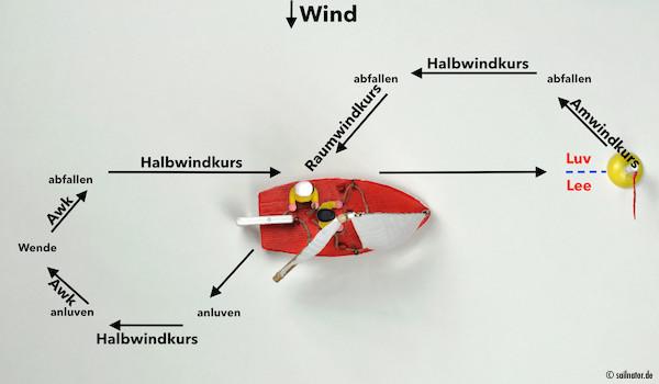 Auf Halbwindkurs das eigene Kielwasser kreuzen und so das Ziel erreichen, ohne zu halsen.