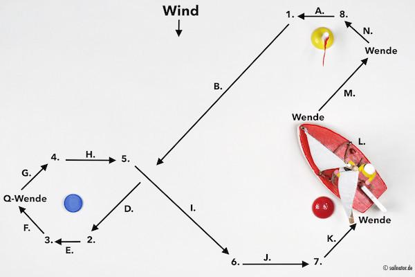 Benennen Sie die hier mit Buchstaben von A. bis N. gekennzeichneten Kurse zum Wind. An den mit den Zahlen von 1. bis 8. gekennzeich-neten Stellen wird angeluvt oder abgefallen und die Segel werden aufgefiert oder angeholt. Die Lösung finden Sie weiter unten.