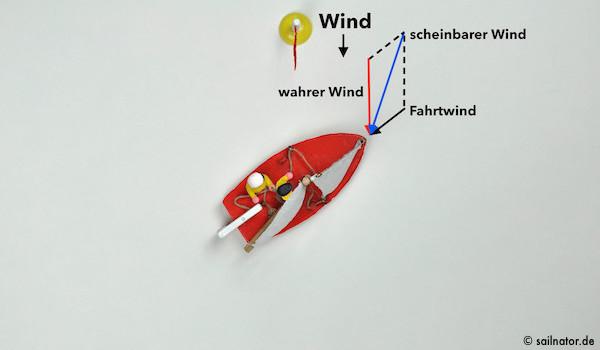 Der scheinbare Wind fällt immer etwas vorlicher ein als der wahre Wind.