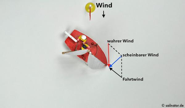 Je weiter das Boot vom Wind abfällt, desto geringer wird der scheinbare Wind.