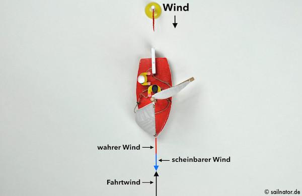 Vor dem Wind kommen wahrer und scheinbarer Wind aus der gleichen Richtung.