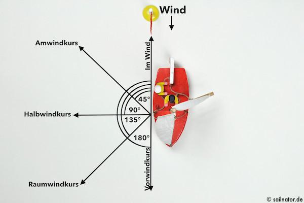 """Kommandos: """"Über die Fock!"""" und: """"Vorwindkurs liegt an!"""""""